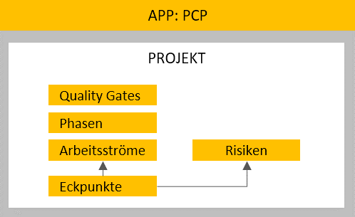 201805 - PCP-Spring-ProjectStart