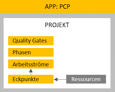 PCP-GFX-App-Resources